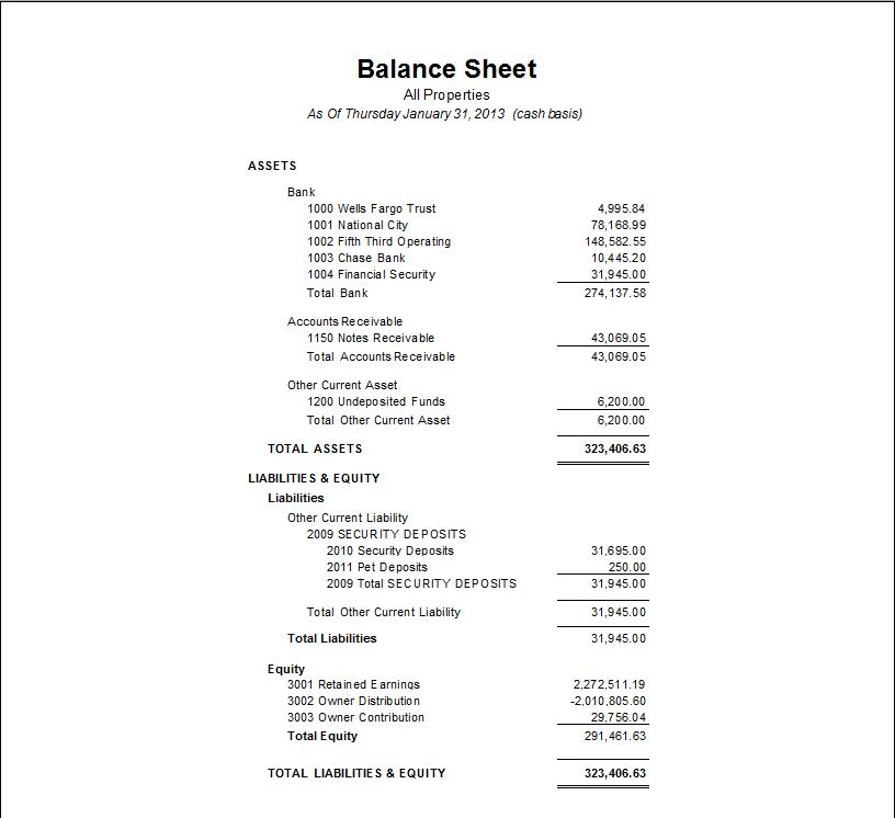 YearEnd Close Balance Sheet And Profit  Loss