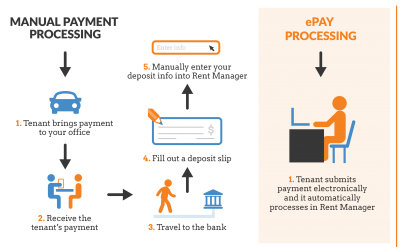 RM Infographics-ePay Processing