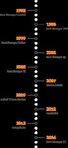 Rent Manager Timeline