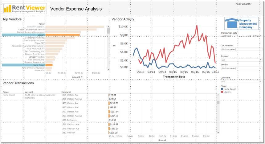vendor expense analysis